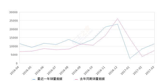 2017年3月电动车销量排行榜