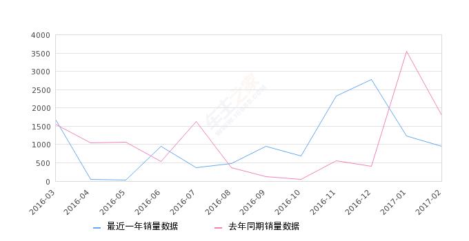 2017年2月份奇瑞E5销量960台, 同比下降46.67%