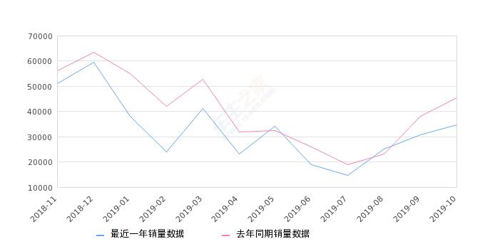 2019年10月份五菱宏光销量34623台, 同比下降23.63%
