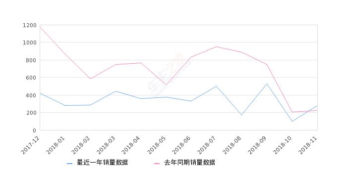2018年11月份东风风神A60销量277台, 同比增长24.77%