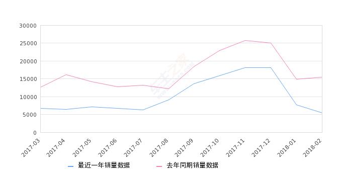 2018年2月份起亚K3销量5482台, 同比下降64.63%