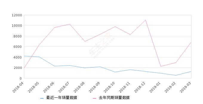 2019燃气灶销量排行_2019年3月份翼虎销量1248台,同比下降81.82%