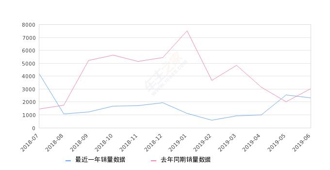 2019年6月份瑞风S3销量2319台, 同比下降23.92%