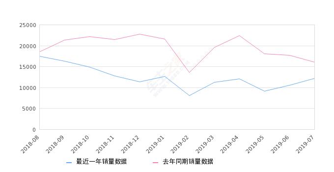 2019年7月份昂科威销量12163台, 同比下降24.27%