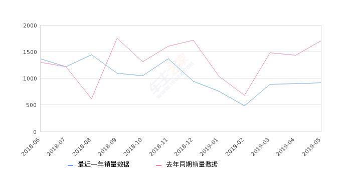 2019年5月份启悦销量919台, 同比下降46.19%
