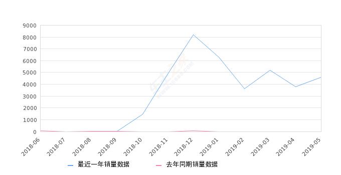2019年5月份传祺GS5 Super销量4601台, 环比增长21.43%