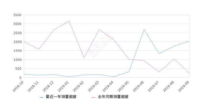 2019年9月份传祺GA6销量2033台, 同比增长824.09%