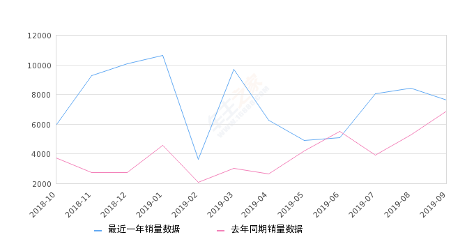 2019年9月份沃尔沃XC60销量7609台, 同比增长11.11%