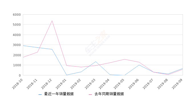 2019年9月份北汽昌河M50销量659台, 同比增长15.82%