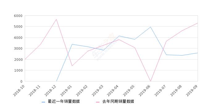 2019年9月份奇瑞eQ销量2584台, 同比下降51.34%