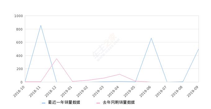 2019年9月份华颂7销量500台, 环比增长24900%