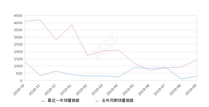 2019年9月份东南DX7销量301台, 同比下降78.97%