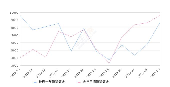 2019年9月份传祺GS3销量8720台, 同比下降9.52%