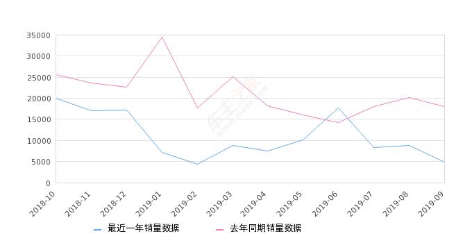 2019年9月份传祺GS4销量4920台, 同比下降72.65%
