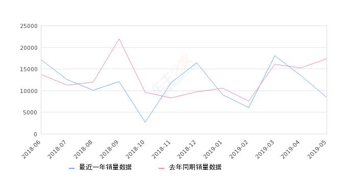 2019年5月份五菱荣光V销量8448台, 同比下降51.37%