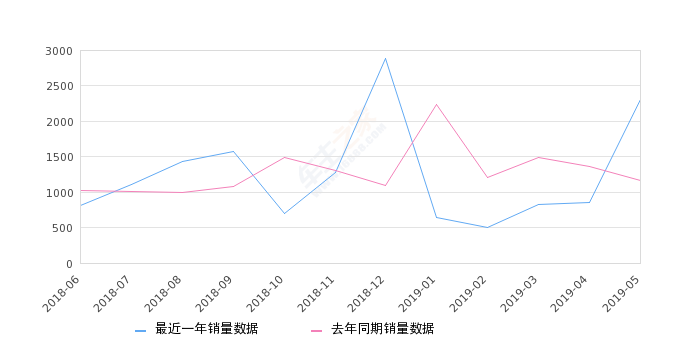 2019年5月份凯迪拉克CT6销量2315台, 同比增长98.88%