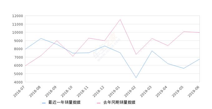 2019年6月份欧蓝德销量6771台, 同比下降31.99%