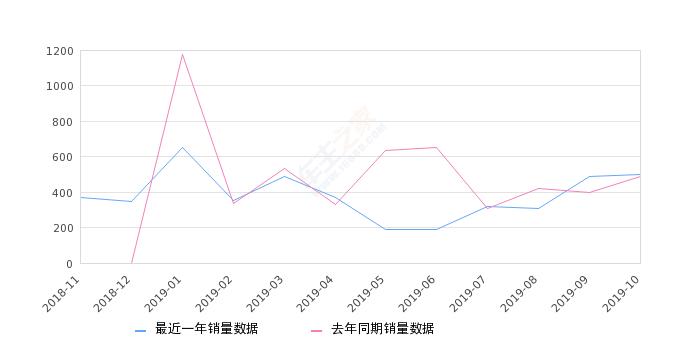 2019年10月份SWM斯威X3销量501台, 同比增长2.66%