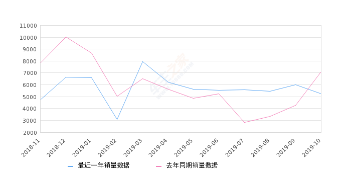 2019年10月份启辰D60销量5250台, 同比下降26.28%