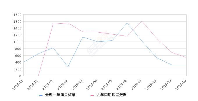2019年10月份君马S70销量330台, 同比下降38.55%