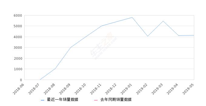 2019年5月份WEY VV6销量4136台, 环比增长0.73%