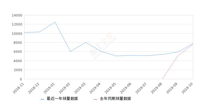 2019年10月份缤瑞销量7763台, 同比增长2.41%