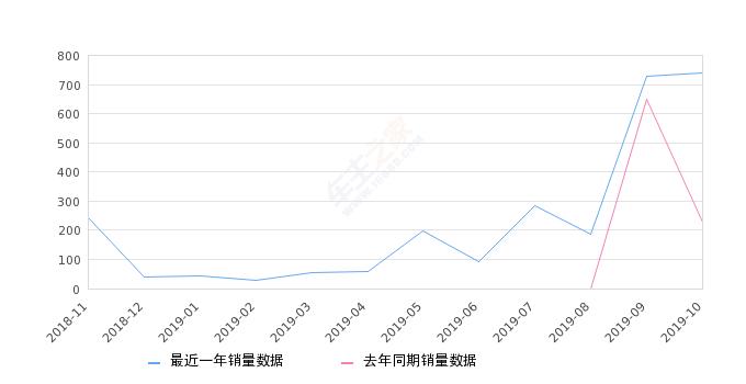 2019年10月份云逸 C4 AIRCROSS销量738台, 同比增长223.68%
