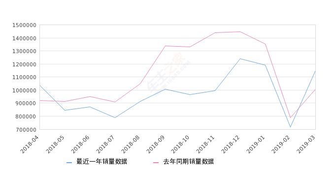 2019年皮卡销量排行_2019年3月10万以内汽车销量排行榜