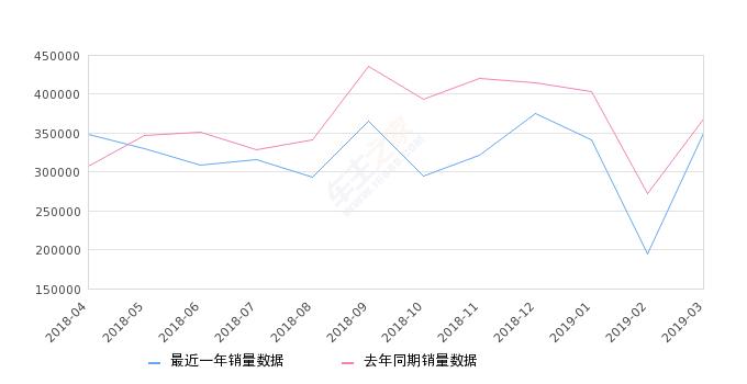 2019年客车销量排行_3月汽车销量排行榜公布 2019年第一季度汽车市场仍然