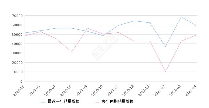 车辆销量排行榜_5月份俄罗斯汽车品牌及汽车销量排行榜出炉,中国品牌哈弗上榜
