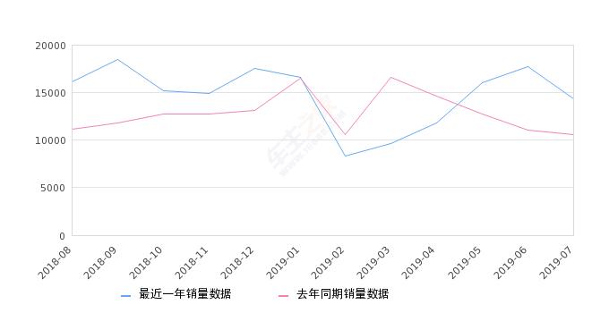 2019年7月份逍客销量14398台, 同比增长36.41%