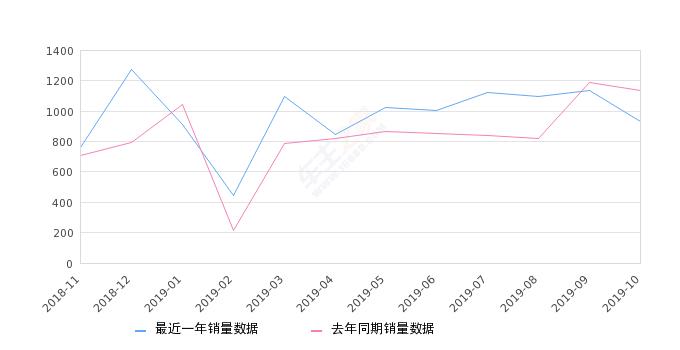 2019年10月份威霆销量935台, 同比下降17.69%